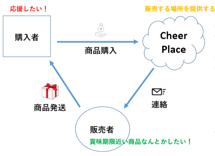 Cheer Place